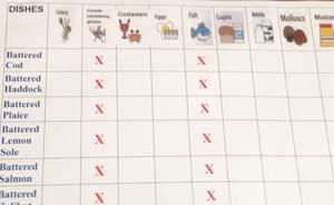 allergen chart